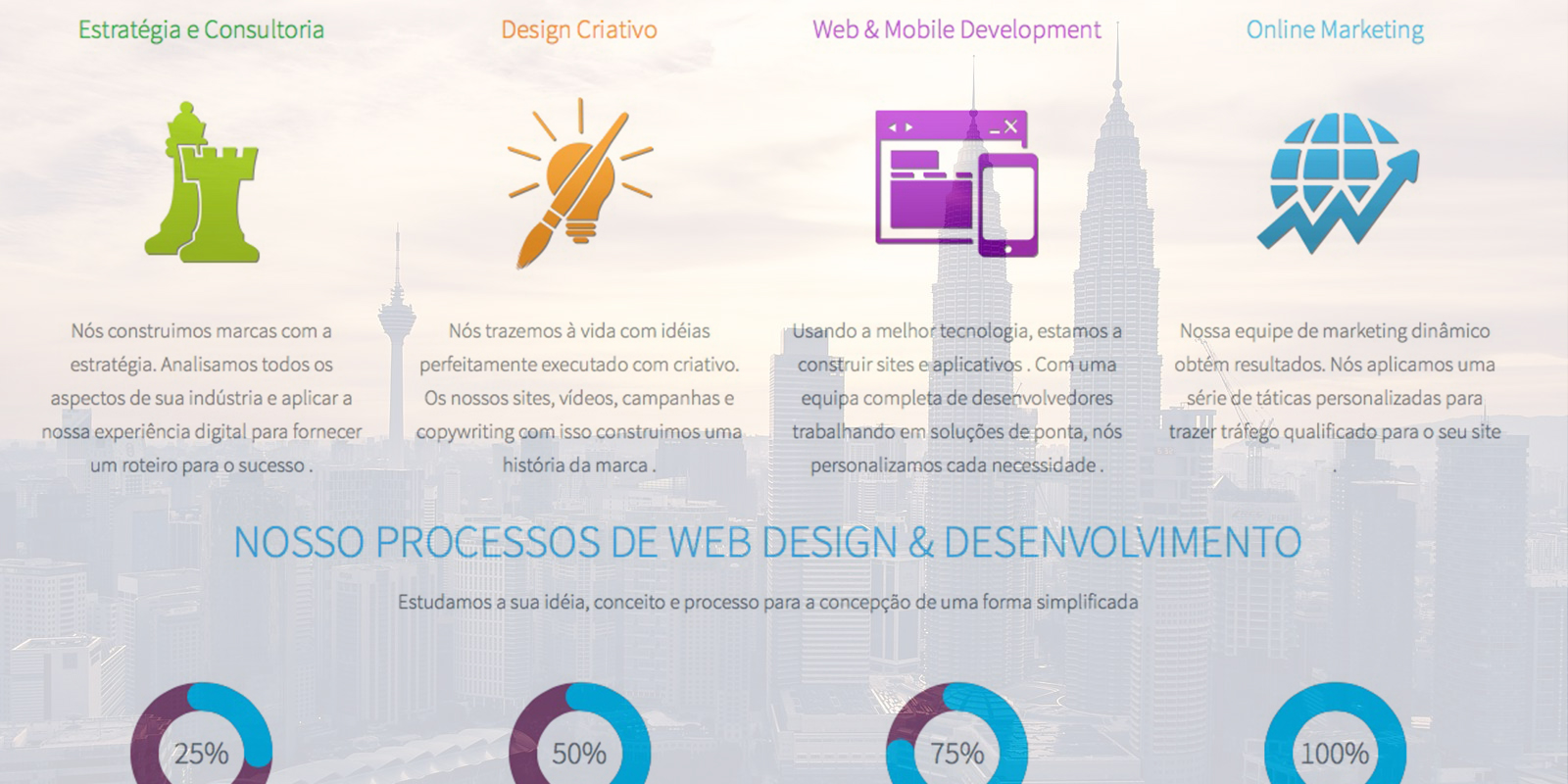 Website Design, Online Marketing, & Mobile App Development